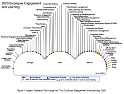 2020 Employee Engagement and Learning