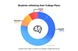 Post COVID - 22% high school students rethinking their college plan