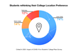 Post COVID - 26% students rethinking their college location