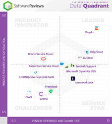 Customer service management Data Quadrant reveals top four leaders according to reviews by software users.