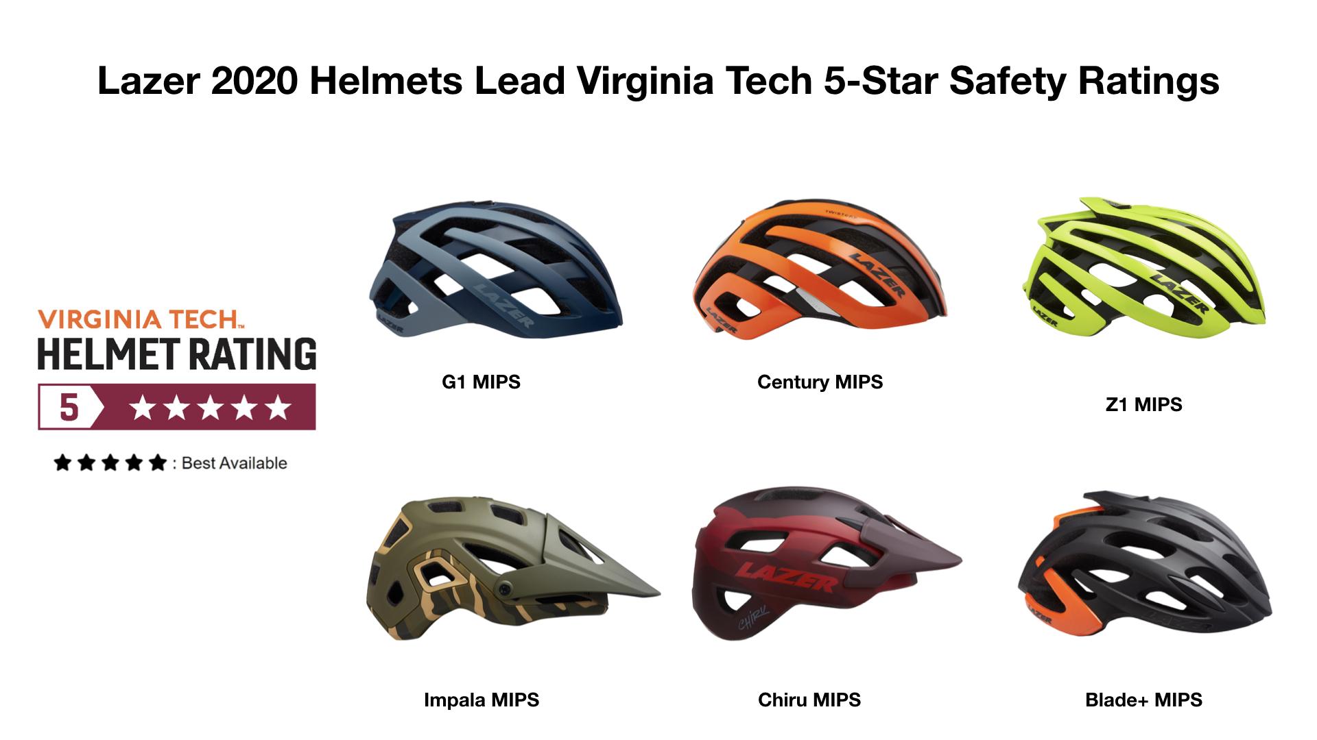 Lazer Helmets Dominate 5 Star Ratings According To Virginia Tech