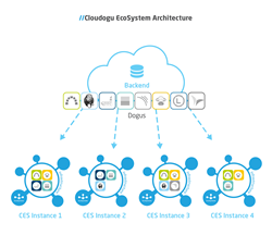 Hybrid architecture with cloud backend and on-premises instances