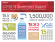 Crowley Solutions Delivers 2.2 Million Meals, Safety Supplies to Support COVID-19 Response