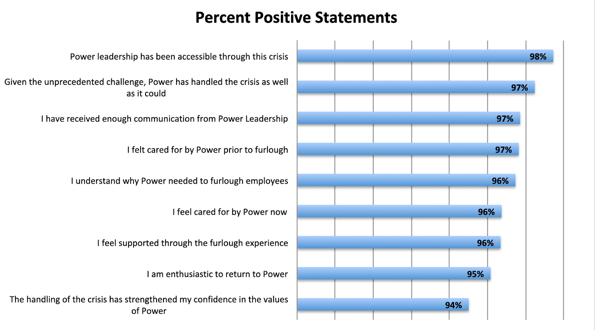 Survey Shows Top Workplace Power Home Remodeling Maintains ...