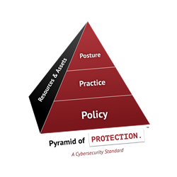 SHINE System's Pyramid of Protection