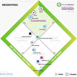 Recruiting Software Emotional Footprint Diamond reveals top four leaders according to reviews by software users.
