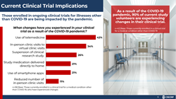 A data slide that displays information about how individuals enrolled in ongoing clinical trials for illnesses other than COVID-19 are being impacted by the pandemic.