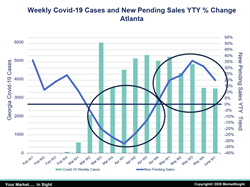 Weekly COVID-19 Cases vs. New Pending Sales