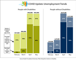 Graph with employment numbers