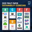 "Toilet Paper and Climate Change: NRDC's Updated ""Issue with Tissue"" Ranks Brands on Sustainability"