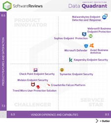 Endpoint Protection vendors are plotted on SoftwareReviews' Data Quadrant according to authentic user reviews.