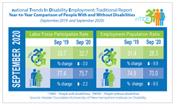 nTIDE info-graphic with employment statistics