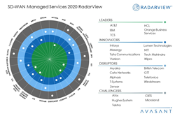 Avasant's SD-WAN Managed Services 2020 RadarView™