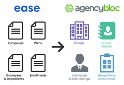 AgencyBloc / Ease Integration