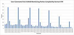 User Comments from AirBnB Mentioning Parties Compiled By Harmari STR