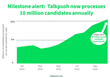 Talkpush reaches 10 million yearly candidates.