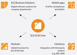 ELO ECM Suite