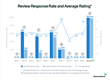 Review response rate and average rating