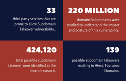 Internet-Wide Analysis of Subdomain Takeover