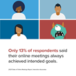Only 13% of respondents said their online meetings always achieved intended goals.