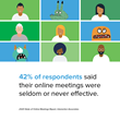42% of respondents indicated that their online meetings were seldom or never effective.