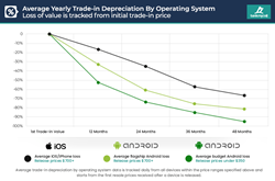 Average Yearly Trade-in Depreciation By Operating System