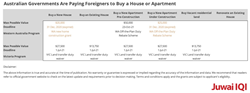 Chart: Australian Governments Are Paying Foreigners to Buy a House or Apartment