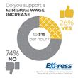 Survey: Majority of Business Leaders Don't Support $15 Minimum Wage; Job Seekers Narrowly Approve