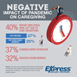 40% of Hiring Decision-Makers Report Workers Have Left for Caregiving Responsibilities in Last Year
