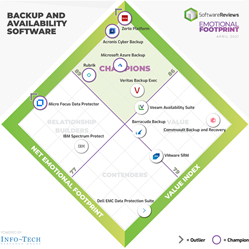 Best Backup and Availability Software for Client Experience Announced by SoftwareReviews