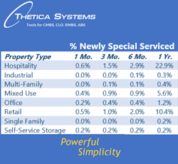CMBS Percentage Newly Special Servicing