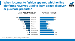 Social Media's Influence on Fashion Industry Sales